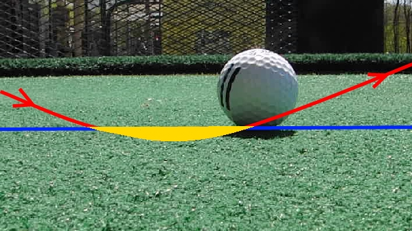 Divot behind the ball: The blue line represents the ground, the red line shows the arc the club is traveling on, and the yellow area represents the divot that will be created.