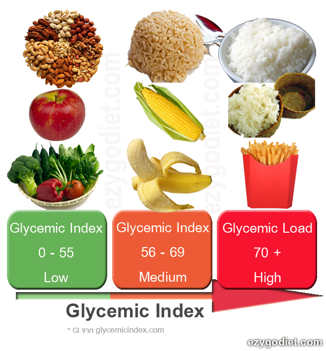 Nutrition – Glycemic Index