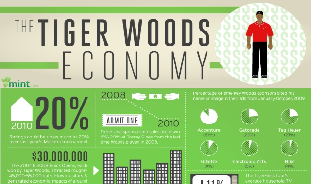 It Takes More Than What You Could Imagine To Be A Tiger Woods. Don't Believe Me? Check Out This Infographic!