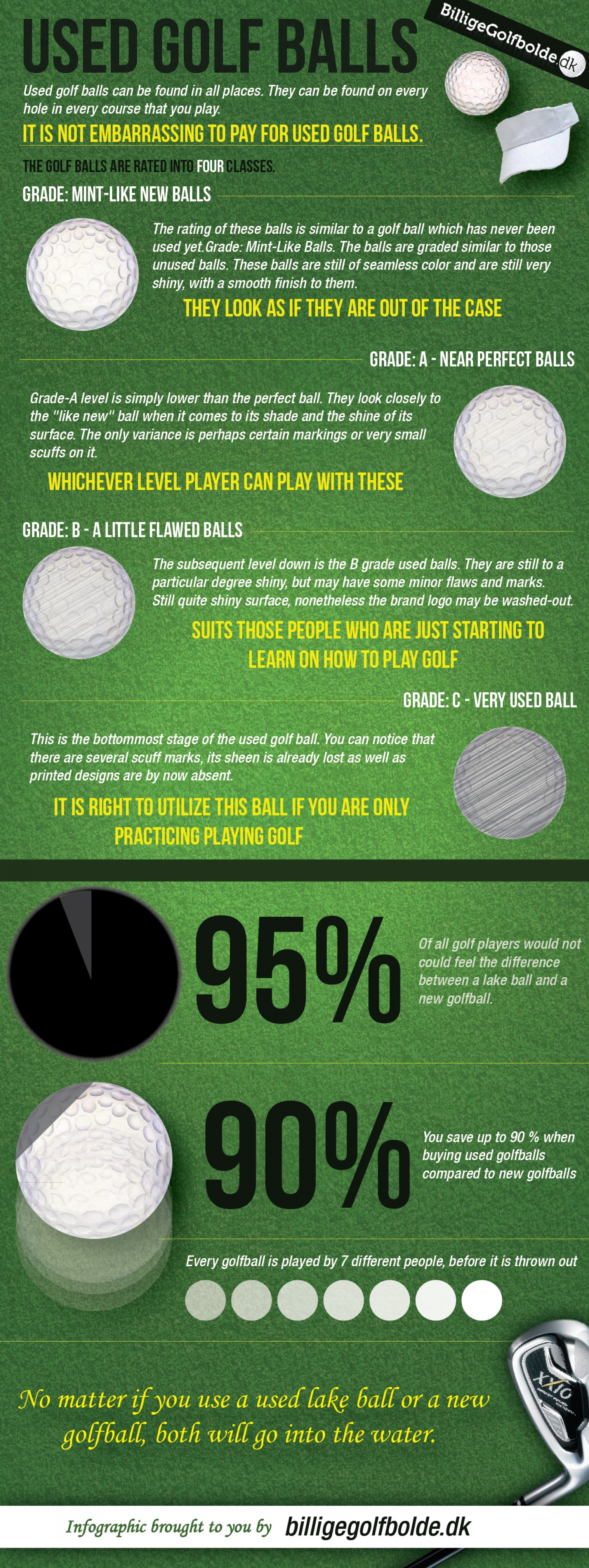 An Infographic Guide to All Kinds of Used Golf Balls